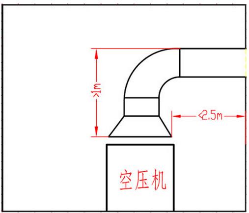 空压机通风管道